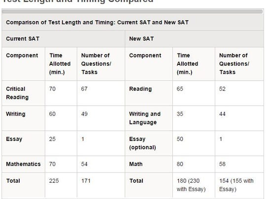 The new SAT will change the time and length for certain