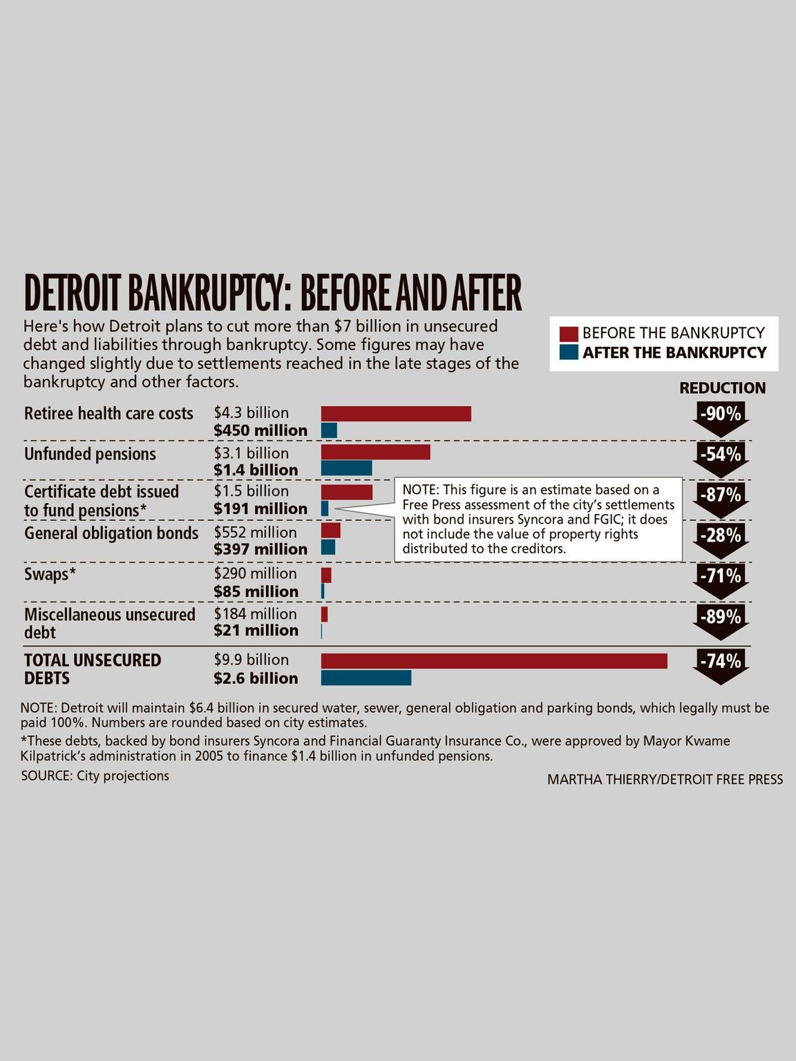 Detroit bankruptcy: Before and after.
