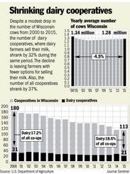 Shrinking dairy cooperatives