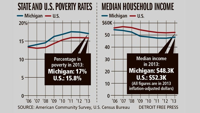 According to the American Community Survey by the U.S. Census Bureau, Michigan income has increased but not to pre-recession levels.