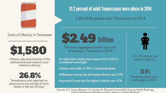 The cost of obesity in Tennessee