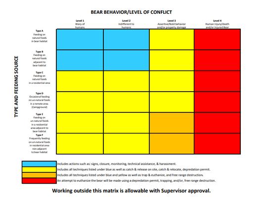 TWRA's so-called Black Bear Matrix, which serves as