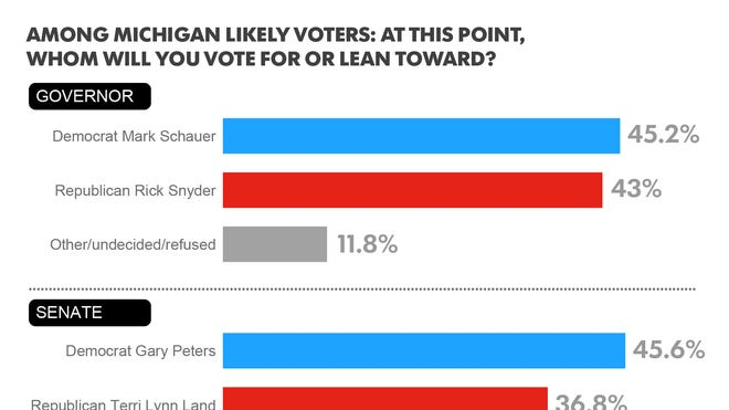 Poll Michigan Governor Race A Tossup