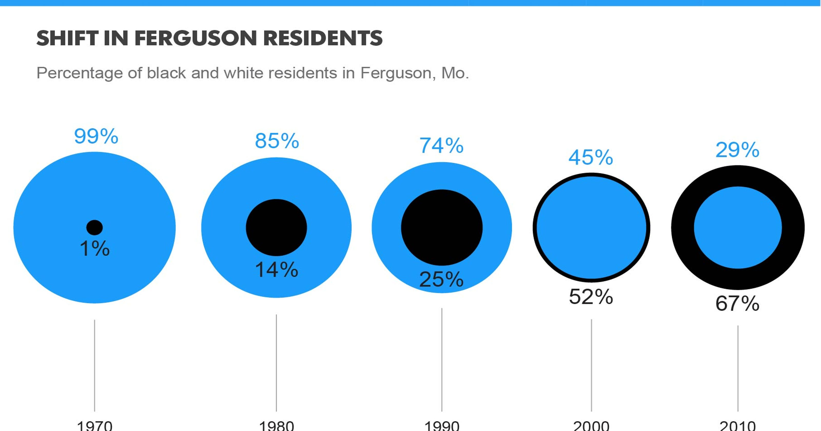 5 things to know about Ferguson Police Department