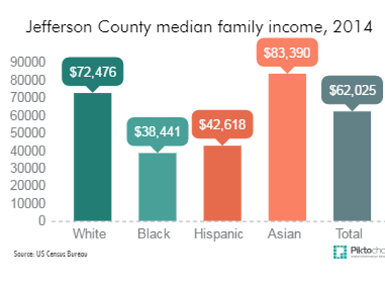 A look at the median family income by race in Jefferson County, 2014.