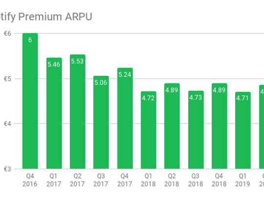 Graph showing the decline in ARPU premium Spotify from Q4 2016 to Q2 2019