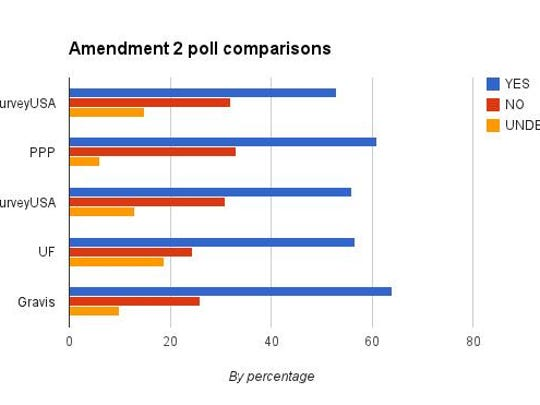A roundup of nonpartisan polls for the Amendment 2 ballot initiative from September.