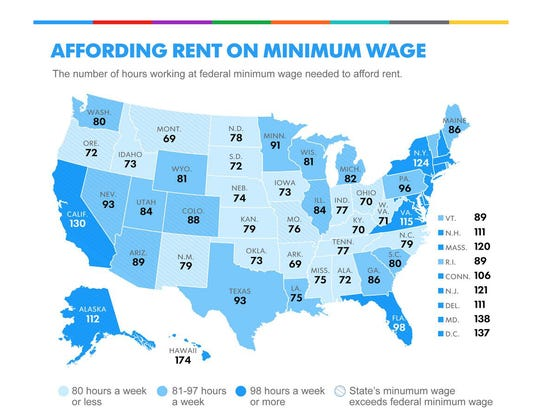 It takes 77 hours of work a week at minimum wage in Indiana to afford rent for a two-bedroom apartment, according to USA TODAY.