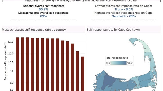 To view this interactive graphic showing census repsonse numbers by county and by Cape Cod town, go to capecodtimes.com.