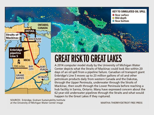 Great risk to Great Lakes
