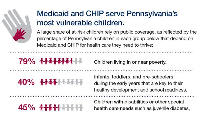 In Pennsylvania's 4th Congressional District, covering York County and surrounding communities, 30 percent of children receive healthcare services from CHIP or Medicaid.