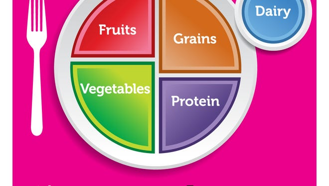 The U.S. Department of Agriculture's recommendations for healthy eating are illustrated by this diagram.