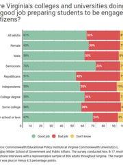 VCU Poll