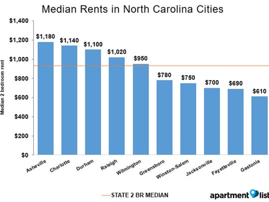 Asheville's median rent for a two-bedroom apartment is the most expensive in North Carolina.