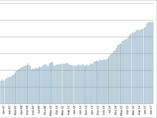 Imagination Library participation growth from 2006