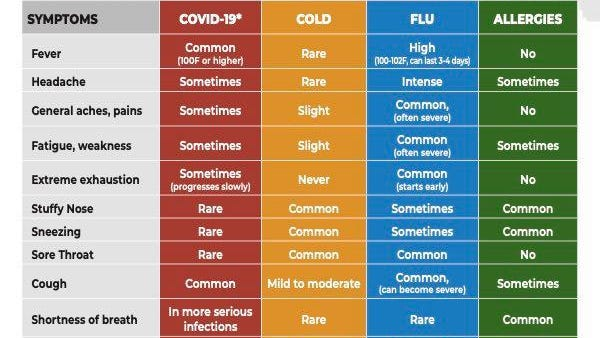 The Oklahoma State Department of Health has issued a symptom comparison guide to help identify a potential illness. State health officials have established a Coronavirus Call Center at (877) 215-8336.