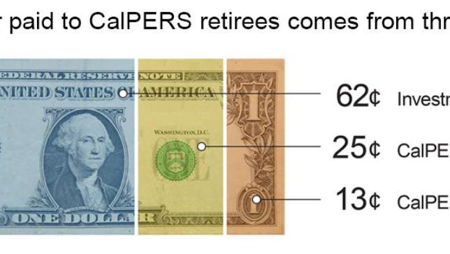 This graphic, from a Salinas City Council study session on rising pension costs, shows where the pensioners' payments come from.