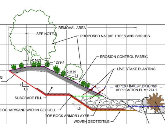 A diagram showing the different layers that go into refilling the riverbanks as part of the first phase of the South River remediation plan.