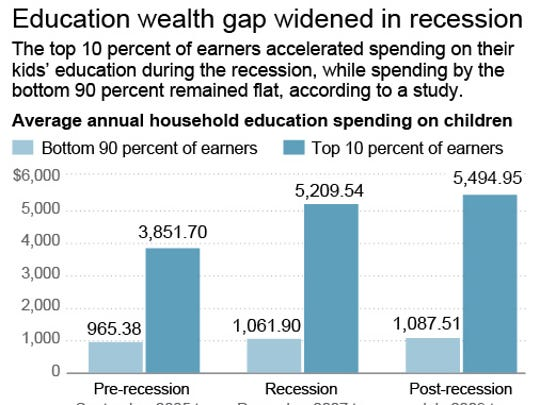 WEALTH_GAP_EDUCATION_Atki