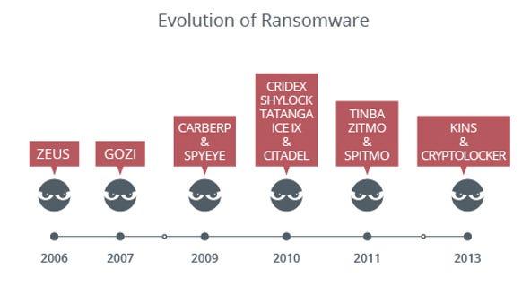 Malware evolution