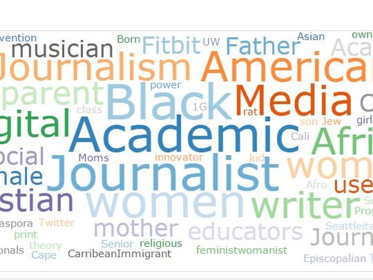 Word cloud used at American Press Institute event at Temple University, June 9, via Sift.ly