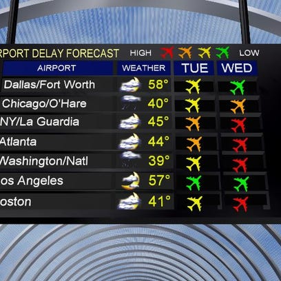 Forecast Delays