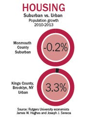 New Jersey's high priced, suburban landscape does not appeal to millennials.