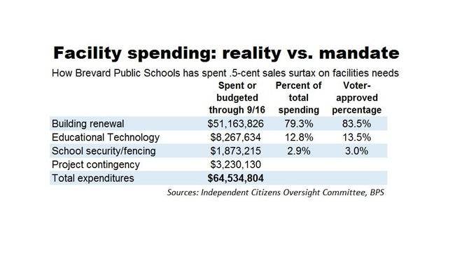 This chart by Matt Reed compares actual spending of BPS's half-cent sales tax for facilities to the plan approved by voters in 2014.