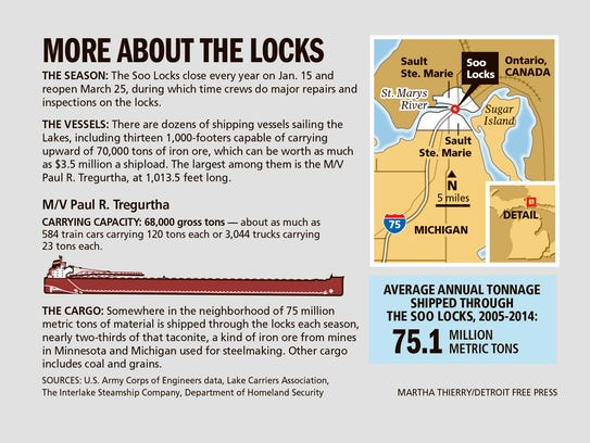 More about the Soo Locks