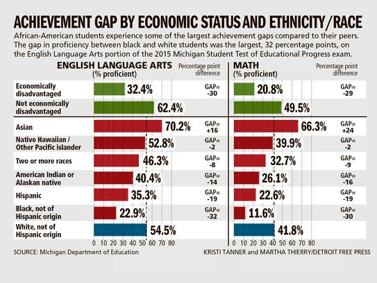 Achievement gap by economic status and ethnicity/race