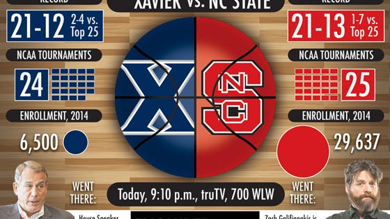 Xavier vs. NC State