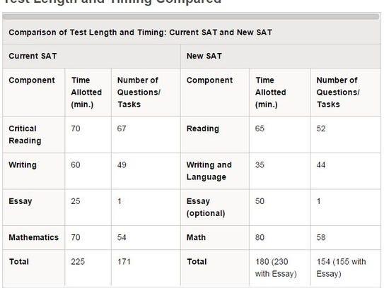 Sat essay length