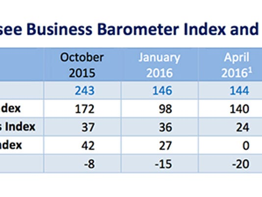 636125757484689533-TN-Business-Barometer-chart-Oct2016.jpg