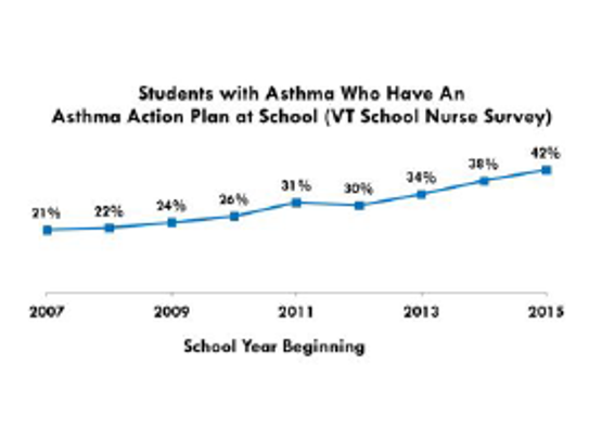 Students with asthma who have an asthma action plan