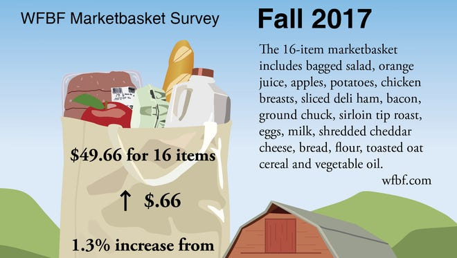 The Wisconsin Farm Bureau Marketbasket survey shows a slight increase in food prices.