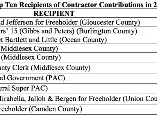 The Ocean County Committee to Reelect Bartlett and