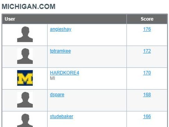 Standings from the leaderboard of Beat the Freep challenge