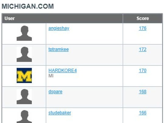 Standings from the leaderboard of Beat the Freep challenge entering the Final Four.