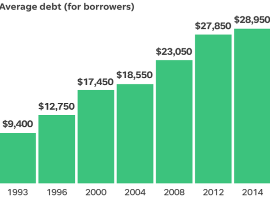 Chart shows the trend in the average debt for student borrowers from 1993-2014.
