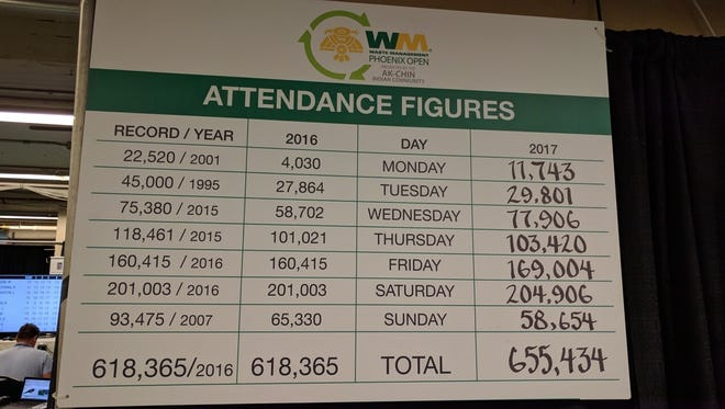 The attendance chart at the TPC Scottsdale shows the weekly total for the Waste Management Phoenix Open.