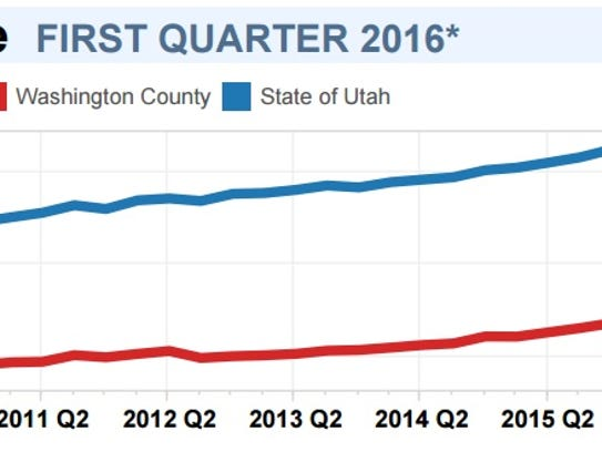 Wages in Washington County lag behind the rest of Utah,