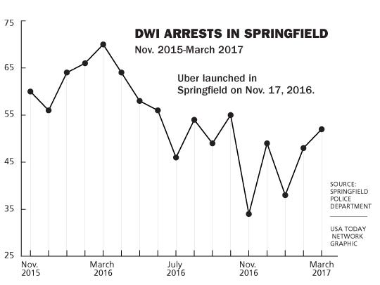This chart shows DWI arrests in the city of Springfield.