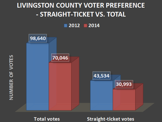 Nearly 45 percent of county voters cast straight-party