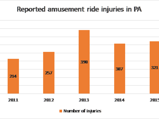 All amusement ride operations are required to report injuries that required outside medical attention or observation to the Pennsylvania Department of Agriculture. Data courtesy of the Pennsylvania Department of Agriculture.
