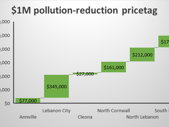 Six Lebanon County municipalities have agreed to spend a combined $1 million per year over the next 5 years to reduce pollution from stormwater runoff. Each town's fee is based on its population, amount of impervious surface, and amount of impaired streams.