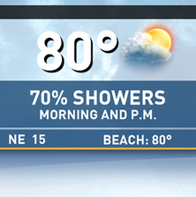 Showers off/on today