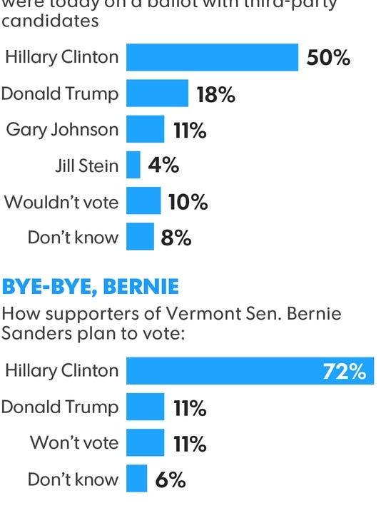 USAT/RTV Poll.jpg
