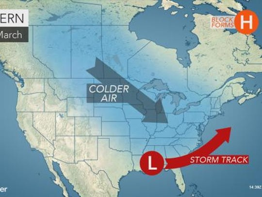 March could be slightly colder than usual.