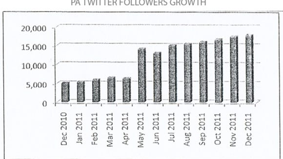Twitter Followers Graph (Jim McClure's blog)submitted