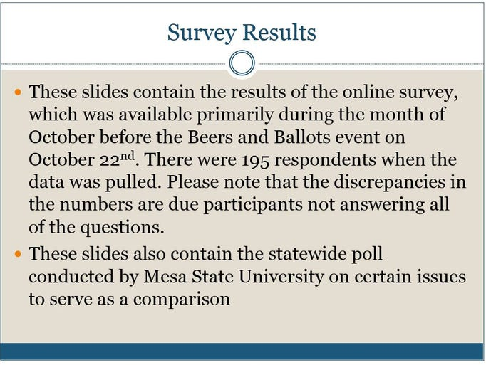 An online survey regarding issues and candidates on